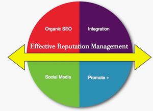 Image: Reputation Management, Online Reviews